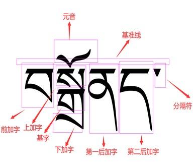 dotnet C# 如何正确获取藏文的字数